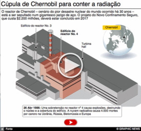 NUCLEAR: 30 anos do acidente de Chernobil  interactivo infographic