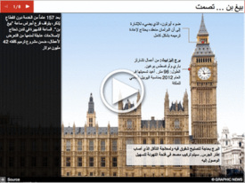 UK: Big Ben to be silenced interactive infographic