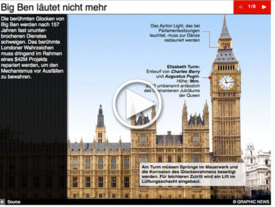 UK: Big Ben läutet nicht mehr Interactive infographic