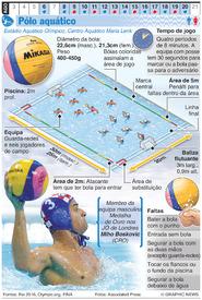 RIO 2016: Pólo aquático Olímpico infographic
