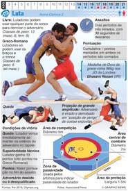 RIO 2016: Luta Olímpica infographic