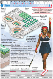 RIO 2016: Ténis Olímpico infographic