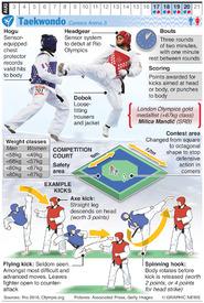RIO 2016: Olympic Taekwondo (1) infographic