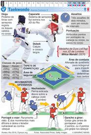 RIO 2016: Taekwondo Olímpico (1) infographic