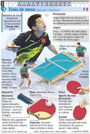 RIO 2016: Ténis de mesa Olímpico infographic