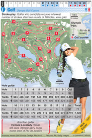 RIO 2016: Olympic Golf (1) infographic