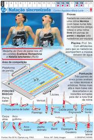 RIO 2016: Natação sincronizada Olímpica infographic