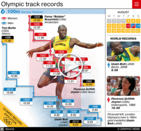 RIO 2016: Olympic track records interactive (2) infographic