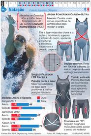 RIO 2016: Natação Olímpica infographic