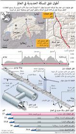 مواصلات: أطول نفق قطارات في العالم infographic