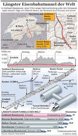 TRANSPORT: Längster Eisenbahntunnel der Welt  (1) infographic