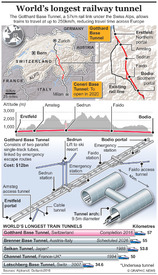 TRANSPORT: World's longest rail tunnel (1) infographic