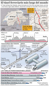 TRANSPORTE: El túnel ferroviario más largo del mundo (1) infographic
