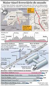 TRANSPORTES: Maior túnel ferroviário do mundo (1) infographic