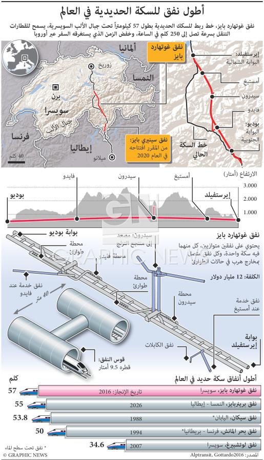 أطول نفق قطارات في العالم infographic