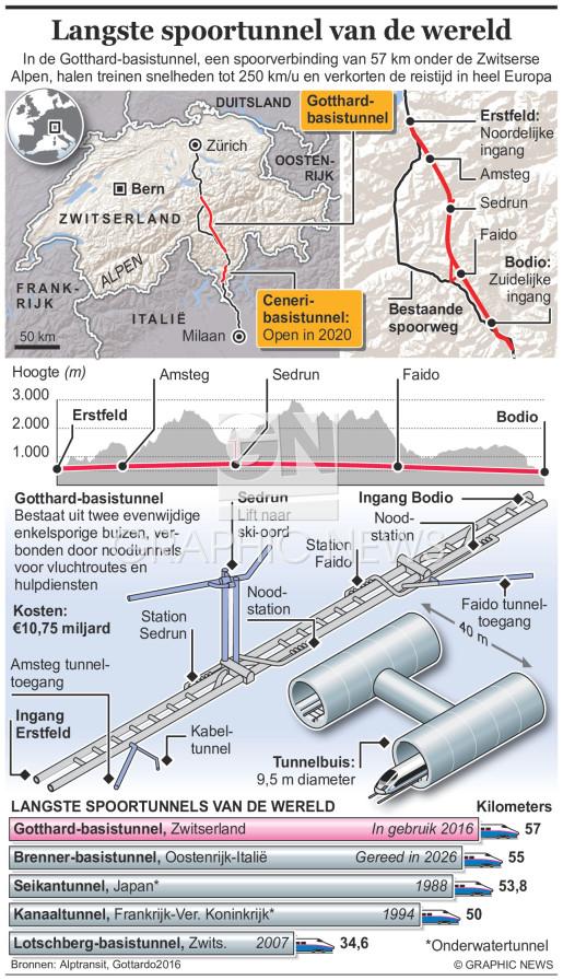De langste spoortunnel van de wereld (1) infographic
