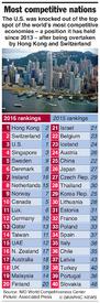 ECONOMY: Competitiveness scoreboard 2016 infographic