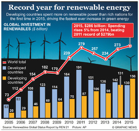 ENERGY: Record year for renewables infographic