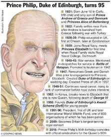 UK ROYALS: Prince Philip turns 95 infographic