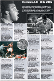 BOXING: Muhammad Ali timeline (1) infographic