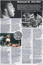 BOXEO: Cronología de Muhammad Ali (1) infographic