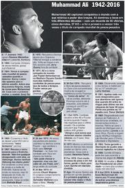 BOXE: Cronologia de Muhammad Ali (1) infographic