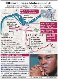 EUA: Funeral de Muhammad Alil infographic