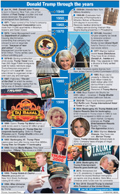 U.S. Election: Donald Trump timeline (2) infographic