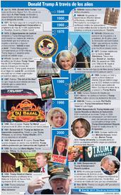ELECCIÓN EUA: Cronología de Donald Trump (2) infographic