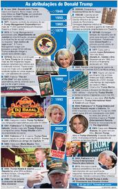 ELEIÇÕES NOS EUA: Cronologia de Donald Trump (2) infographic