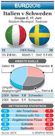 FUßBALL: Euro 2016 Matchday 2 Vorschau – Italien v Schweden (1) infographic
