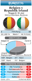 FUßBALL: Euro 2016 Matchday 2 Vorschau – Belgien v Republik Irland (1) infographic