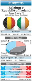 SOCCER: Euro 2016 Matchday 2 preview – Belgium v Republic of Ireland (1) infographic