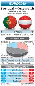 FUßBALL: Euro 2016 Matchday 2 Vorschau – Portugal v Österreich infographic
