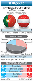 SOCCER: Euro 2016 Matchday 2 preview – Portugal v Austria infographic