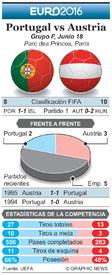 SOCCER: Euro 2016 Previo fecha 2 – Portugal vs Austria infographic