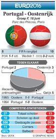 EK VOETBAL: preview – Portugal - Oostenrijk infographic