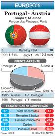 FUTEBOL: Antevisão da Jornada 2 do Euro 2016  – Portugal - Áustria infographic