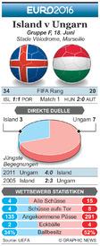 FUßBALL: Euro 2016 Matchday 2 Vorschau – Island v Ungarn infographic