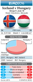 SOCCER: Euro 2016 Matchday 2 preview – Iceland v Hungary infographic