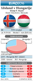 EK VOETBAL: preview – IJsland v Hongarije infographic