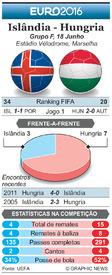 FUTEBOL: Antevisão da Jornada 2 do Euro 2016  – Islândia - Hungria infographic