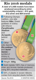 RIO 2016: Olympic medals factfile infographic