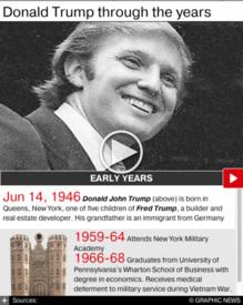U.S. ELECTION: Donald Trump interactive timeline (2) infographic