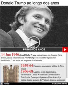 ELEIÇÕES NOS EUA: Cronologia de Donald Trump interactivo (2) infographic