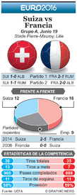 SOCCER: Euro 2016 Previo fecha 3 – Suiza vs Francia infographic