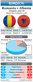 SOCCER: Euro 2016 Matchday 3 preview – Romania v Albania infographic