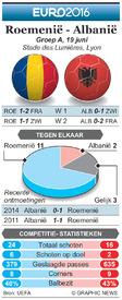 EK VOETBAL: preview – Roemenië - Albanië infographic