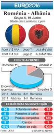 FUTEBOL: Antevisão da Jornada 3 do Euro 2016 – Roménia - Albânia infographic