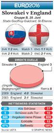 FUßBALL: Euro 2016 Matchday 3 Vorschau – Slowakei v England infographic